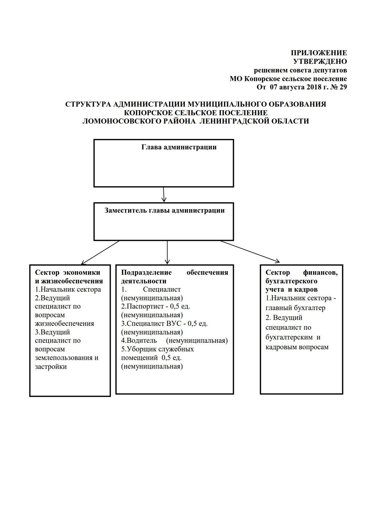 129 структура администрации