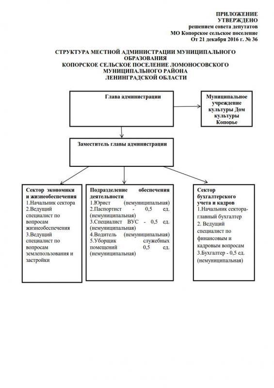 36-struktura-administracii-na-2017_1